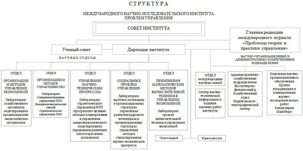 Структура МНИИПУ в 1990 г.