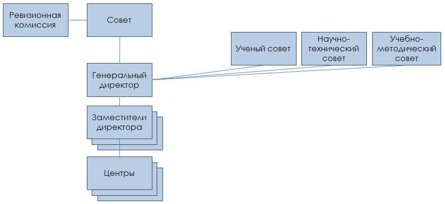 Структура и руководство