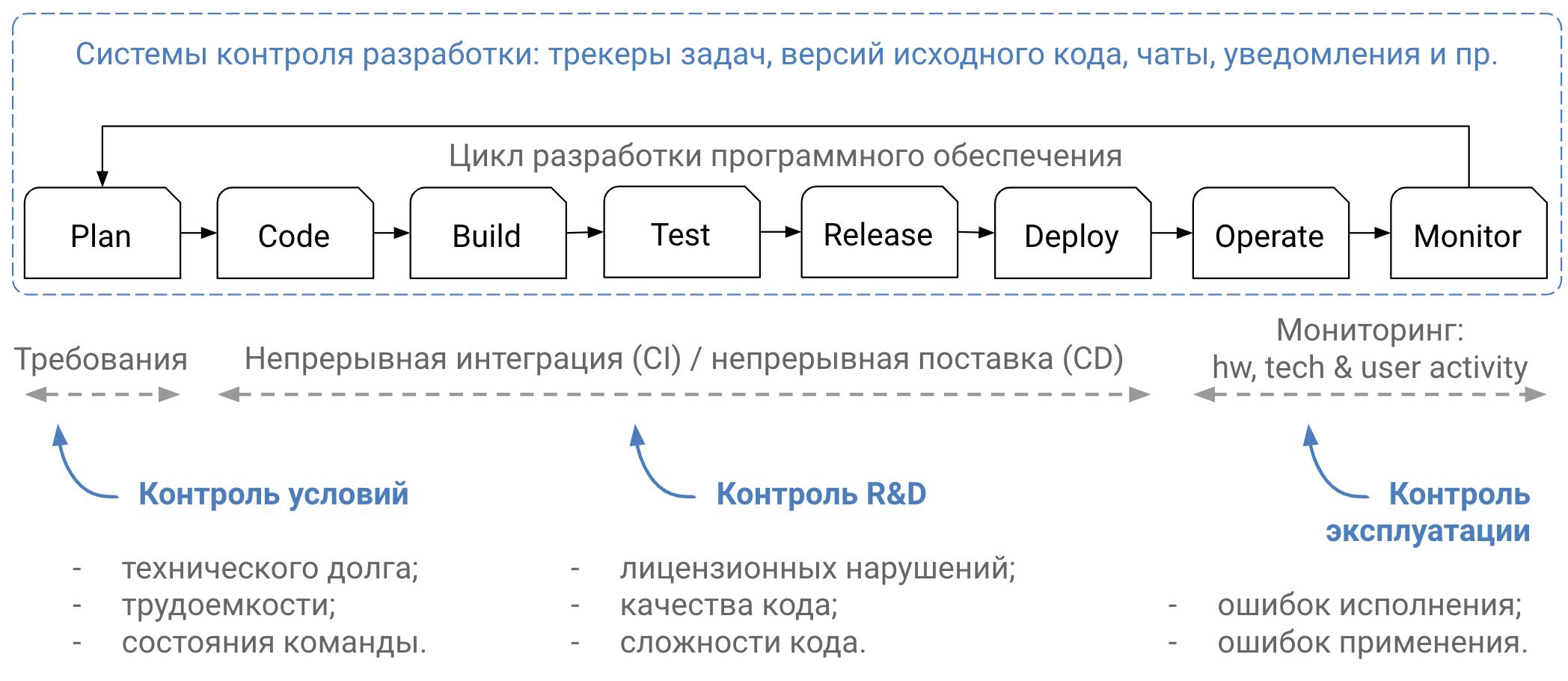 ComCode и Цикл разработки программного обеспечения